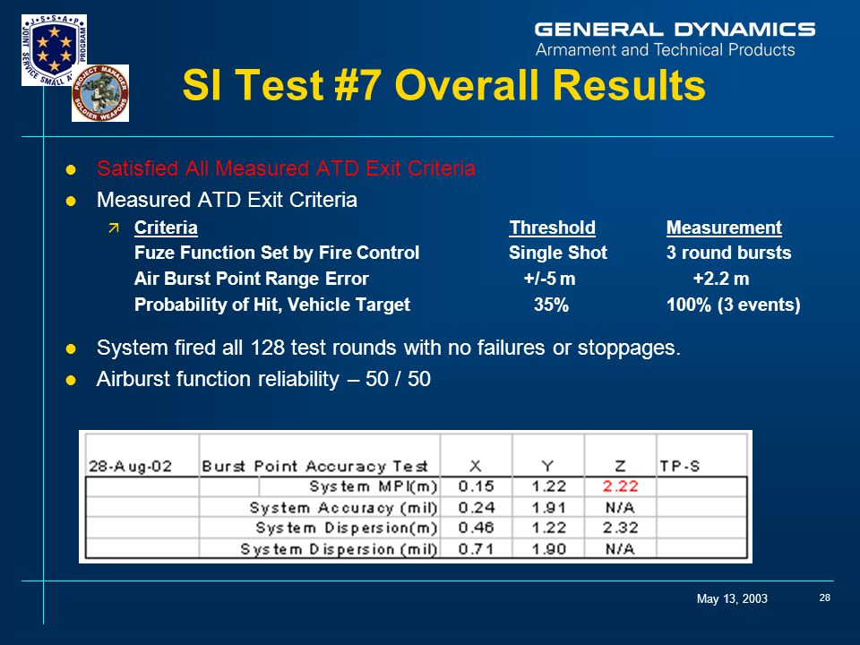 May 13, 2003 28 SI Test #7 Overall Results l Satisfied All Measured ATD Exit Criteria l Measured ATD Exit Criteria ä Criteria ThresholdMeasurement Fuze Function Set by Fire Control Single Shot3 round bursts Air Burst Point Range Error +/-5 m +2.2 m Probability of Hit, Vehicle Target 35%100% (3 events) l System fired all 128 test rounds with no failures or stoppages.
