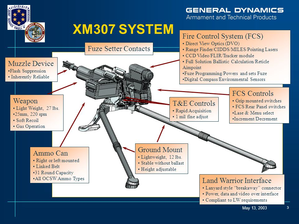 May 13, 2003 3 T&E Controls Rapid Acquisition 1 mil fine adjust Weapon Light Weight, 27 lbs. 25mm, 220 spm Soft Recoil Gas Operation Fire Control Syst
