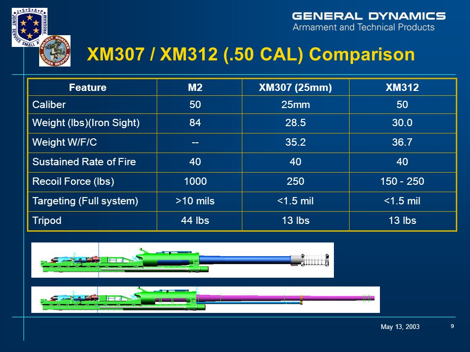 May 13, 2003 9 XM307 / XM312 (.50 CAL) Comparison 13 lbs 44 lbsTripod <1.5 mil >10 milsTargeting (Full system) 150 - 2502501000Recoil Force (lbs) 40 Sustained Rate of Fire 36.735.2--Weight W/F/C 30.028.584Weight (lbs)(Iron Sight) 5025mm50Caliber XM312XM307 (25mm)M2Feature