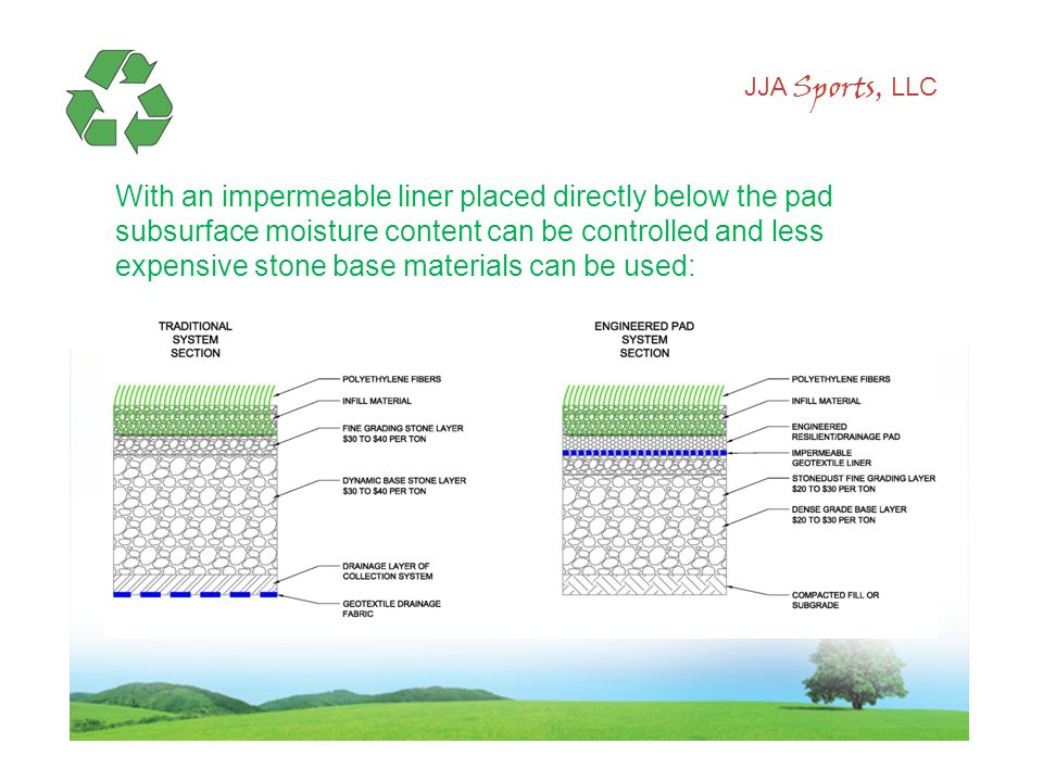 JJA Sports, LLC With an impermeable liner placed directly below the pad subsurface moisture content can be controlled and less expensive stone base materials can be used: