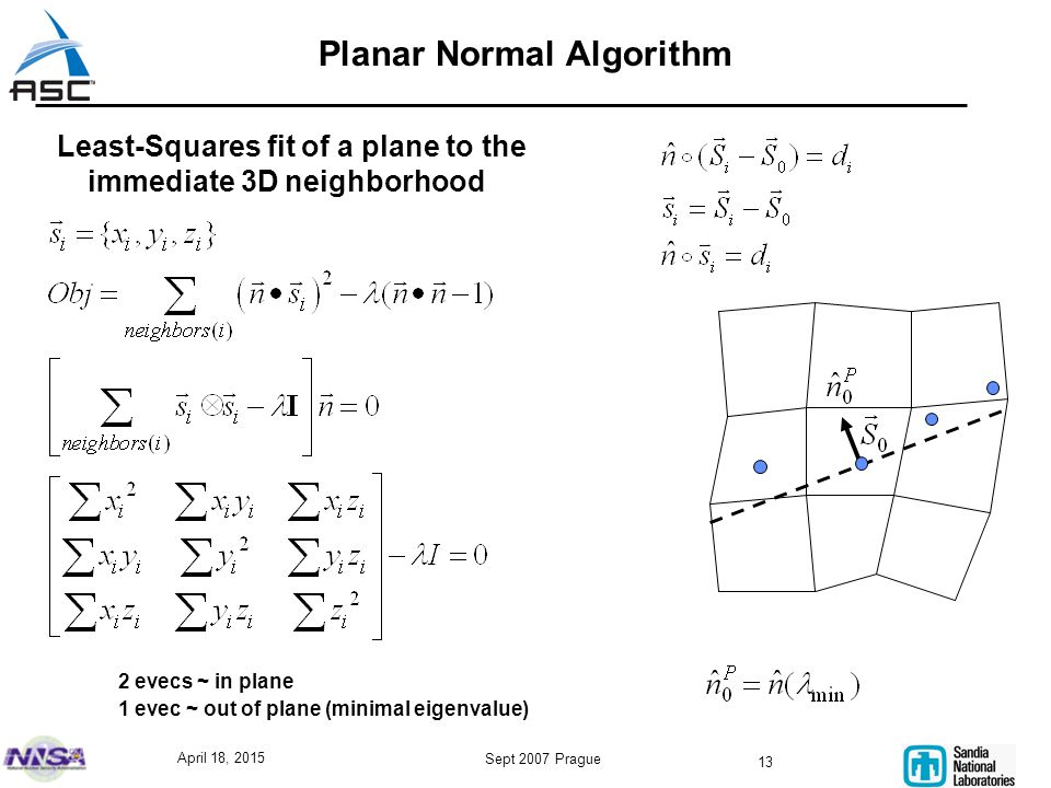 April 18, 2015 Sept 2007 Prague 13 Planar Normal Algorithm Least-Squares fit of a plane to the immediate 3D neighborhood 2 evecs ~ in plane 1 evec ~ out of plane (minimal eigenvalue)