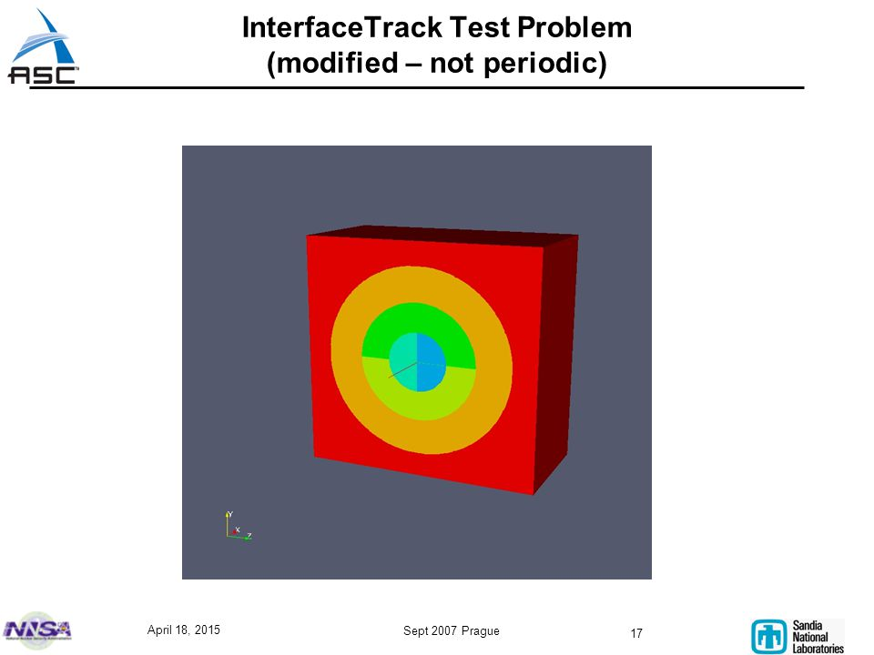 April 18, 2015 Sept 2007 Prague 17 InterfaceTrack Test Problem (modified – not periodic)