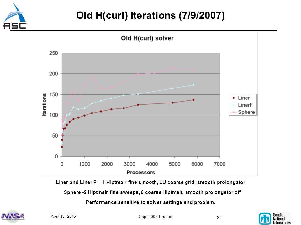 April 18, 2015 Sept 2007 Prague 27 Old H(curl) Iterations (7/9/2007) Liner and Liner F – 1 Hiptmair fine smooth, LU coarse grid, smooth prolongator Sp