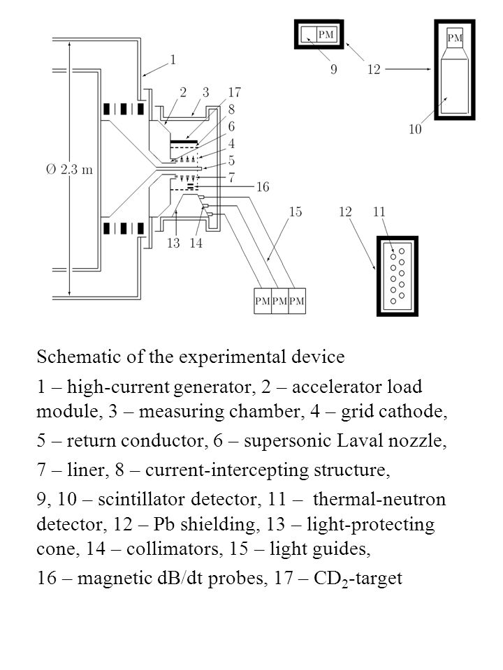 Schematic of the experimental device 1 – high-current generator, 2 – accelerator load module, 3 – measuring chamber, 4 – grid cathode, 5 – return conductor, 6 – supersonic Laval nozzle, 7 – liner, 8 – current-intercepting structure, 9, 10 – scintillator detector, 11 – thermal-neutron detector, 12 – Pb shielding, 13 – light-protecting cone, 14 – collimators, 15 – light guides, 16 – magnetic dB/dt probes, 17 – CD 2 -target