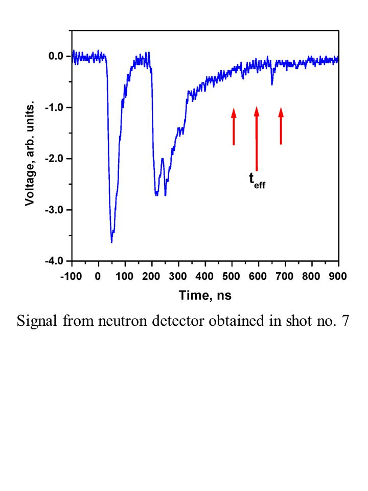 Signal from neutron detector obtained in shot no. 7
