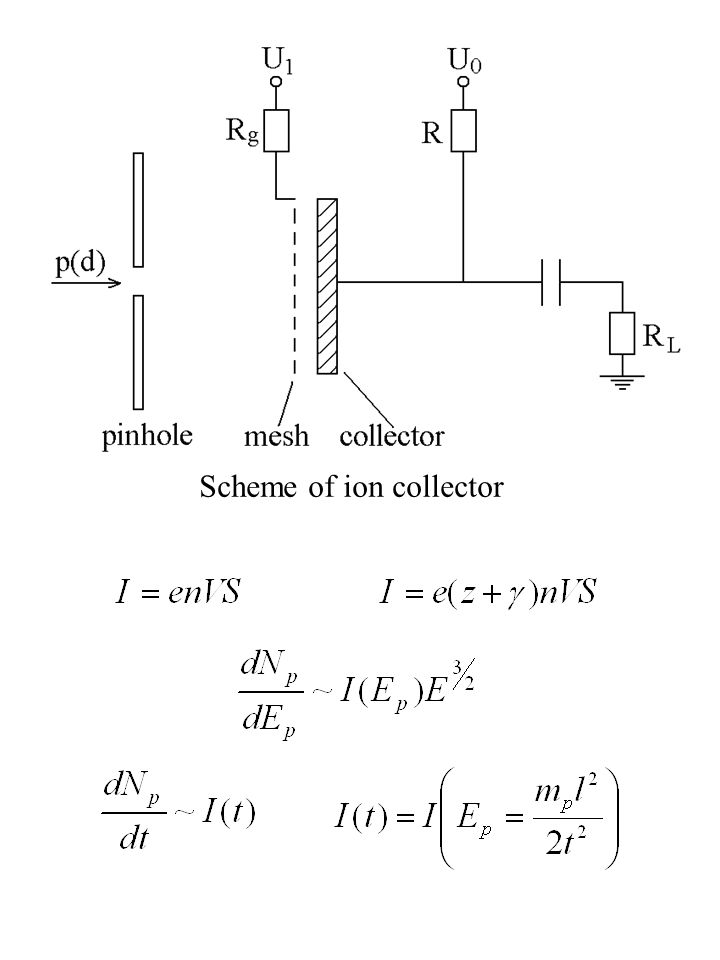 Scheme of ion collector