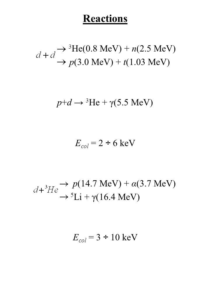 Reactions 3 He(0.8 MeV) + n(2.5 MeV) p(3.0 MeV) + t(1.03 MeV) p+d → 3 He + γ(5.5 MeV) E col = 2 ÷ 6 keV p(14.7 MeV) + α(3.7 MeV) 5 Li + γ(16.4 MeV) E