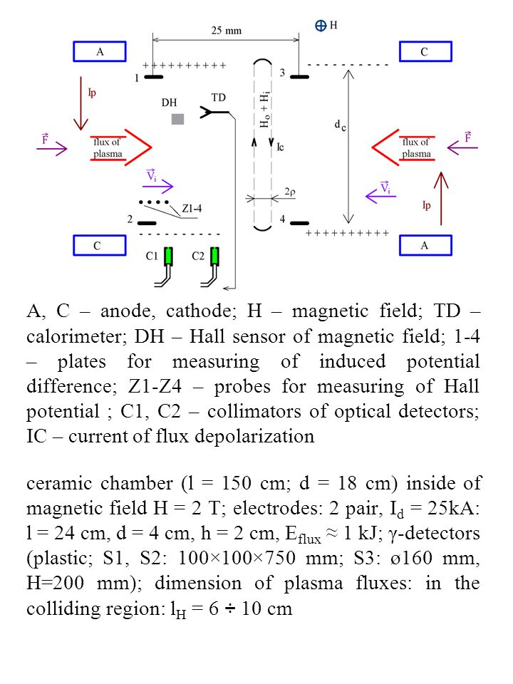 A, C – anode, cathode; H – magnetic field; TD – calorimeter; DH – Hall sensor of magnetic field; 1-4 – plates for measuring of induced potential difference; Z1-Z4 – probes for measuring of Hall potential ; C1, C2 – collimators of optical detectors; IC – current of flux depolarization ceramic chamber (l = 150 cm; d = 18 cm) inside of magnetic field H = 2 T; electrodes: 2 pair, I d = 25kA: l = 24 cm, d = 4 cm, h = 2 cm, E flux ≈ 1 kJ; γ-detectors (plastic; S1, S2: 100×100×750 mm; S3: ø160 mm, H=200 mm); dimension of plasma fluxes: in the colliding region: l H = 6 ÷ 10 cm