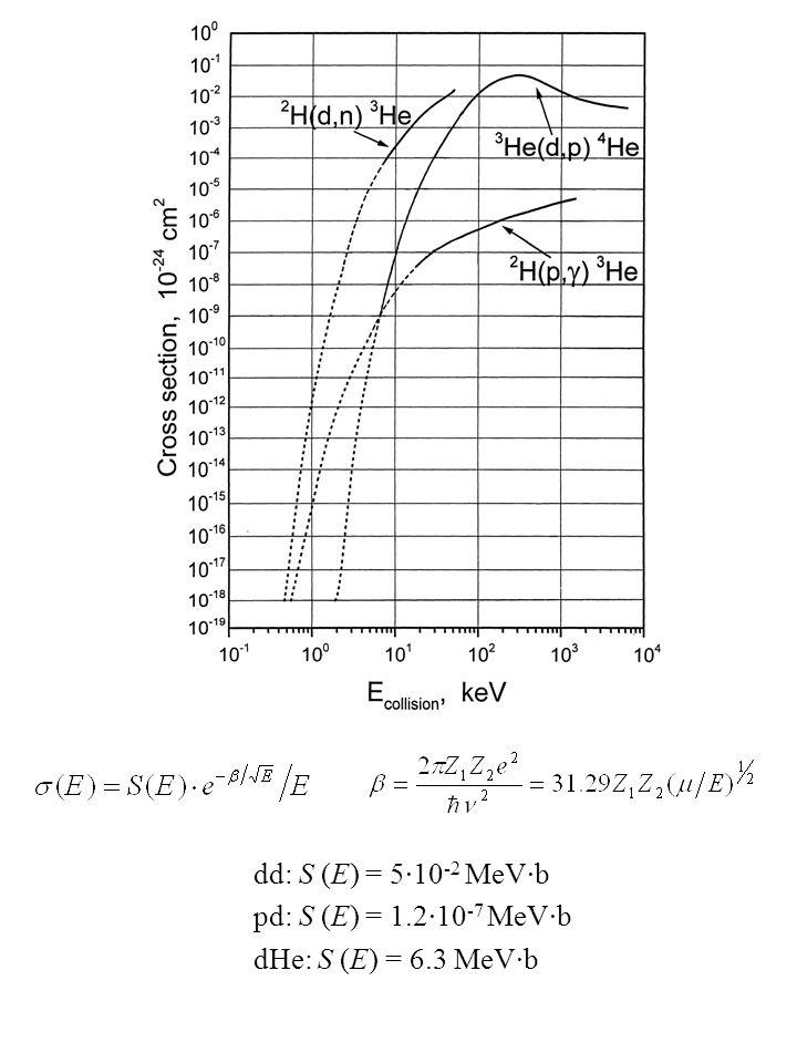 dd: S (E) = 5·10 -2 MeV·b pd: S (E) = 1.2·10 -7 MeV·b dHe: S (E) = 6.3 MeV·b