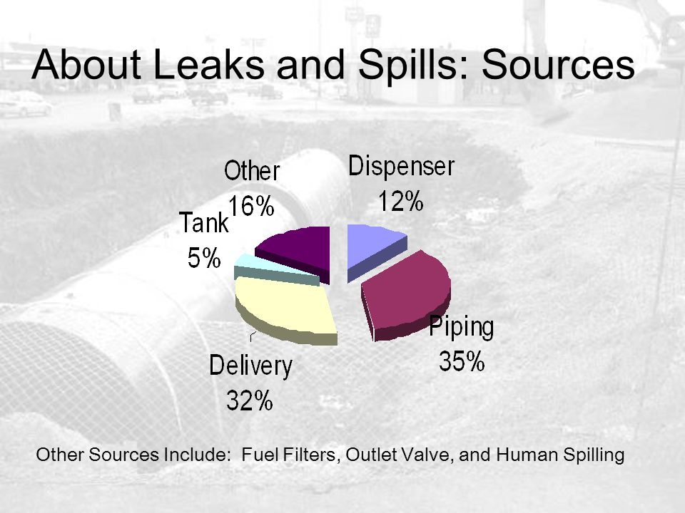 About Leaks and Spills: Sources Other Sources Include: Fuel Filters, Outlet Valve, and Human Spilling