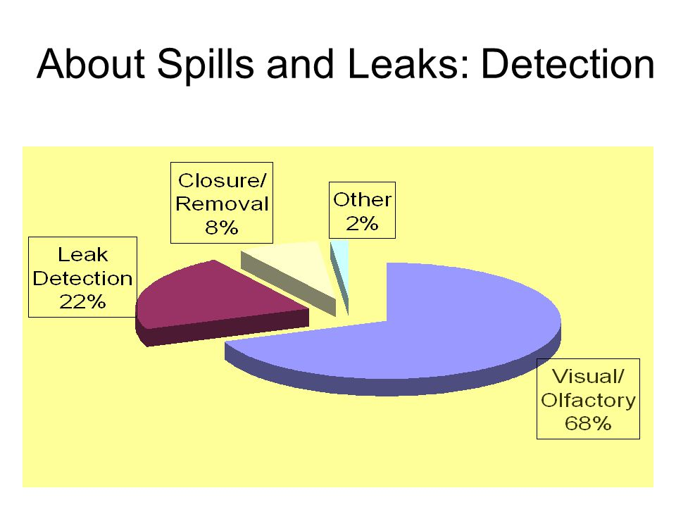 About Spills and Leaks: Detection