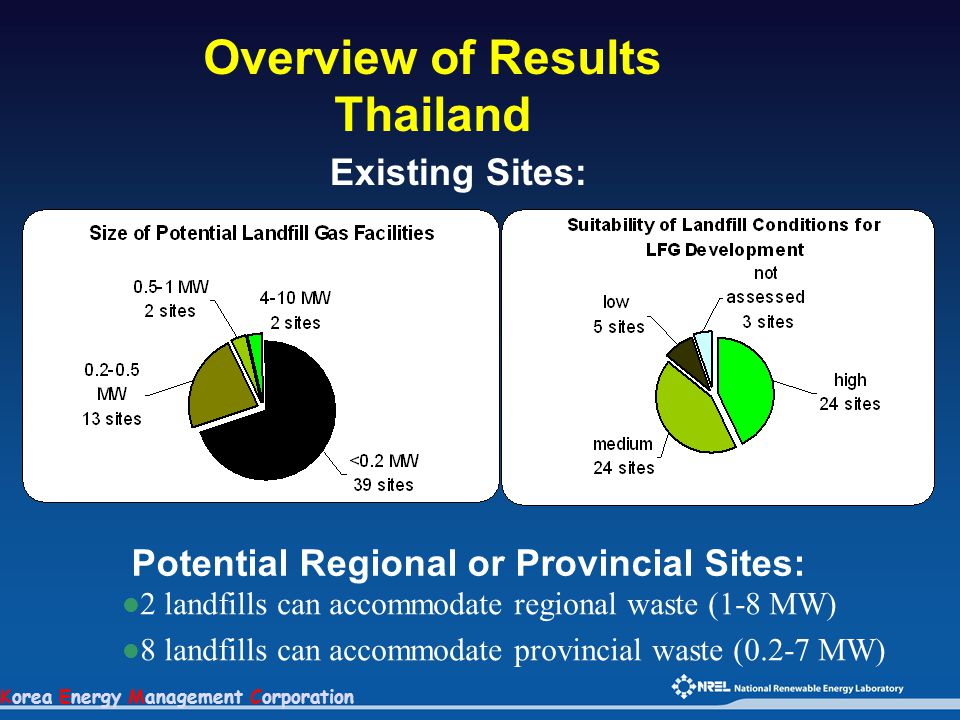Korea Energy Management Corporation Overview of Results Thailand Existing Sites: Potential Regional or Provincial Sites: 2 landfills can accommodate regional waste (1-8 MW) 8 landfills can accommodate provincial waste (0.2-7 MW)