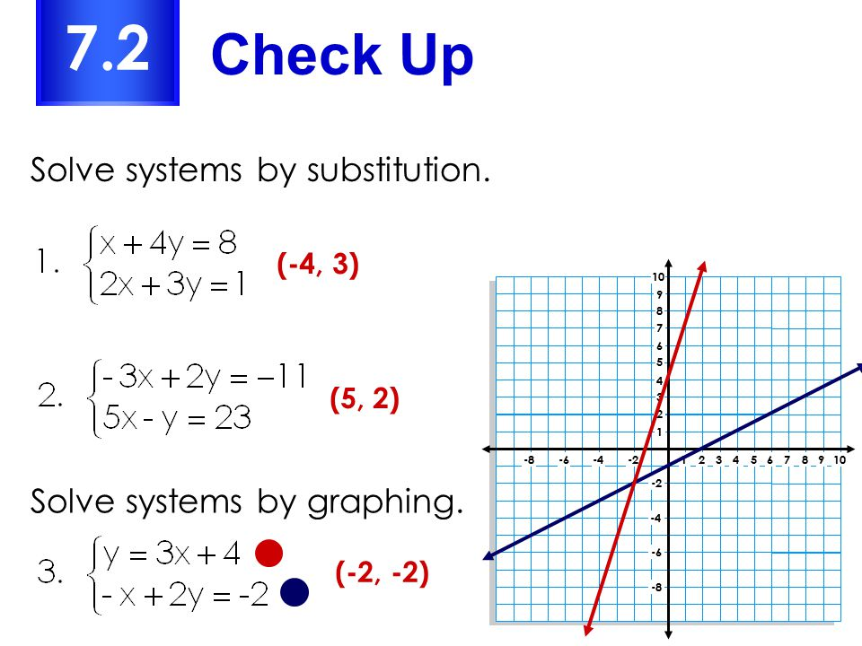 Check Up 7.2 Solve systems by substitution.(-4, 3) (5, 2) (-2, -2) Solve systems by graphing.