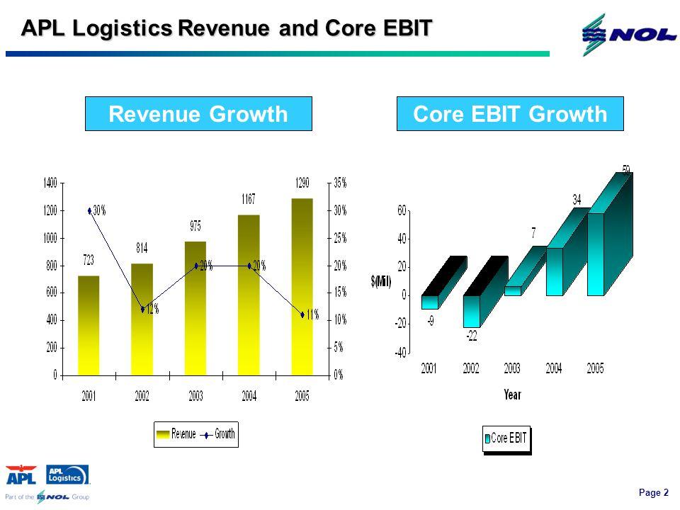Page 2 APL Logistics Revenue and Core EBIT Core EBIT GrowthRevenue Growth