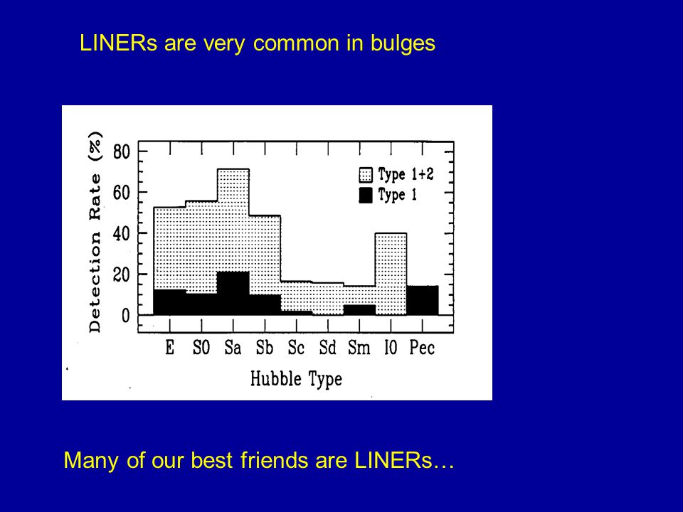 LINERs are very common in bulges Many of our best friends are LINERs…