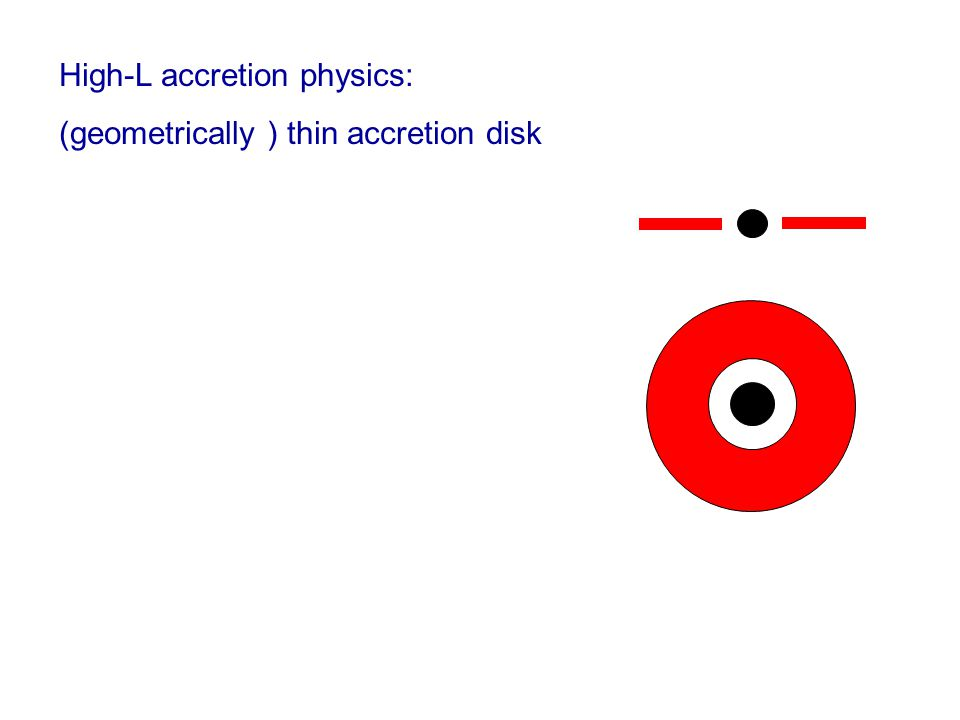 High-L accretion physics: (geometrically ) thin accretion disk