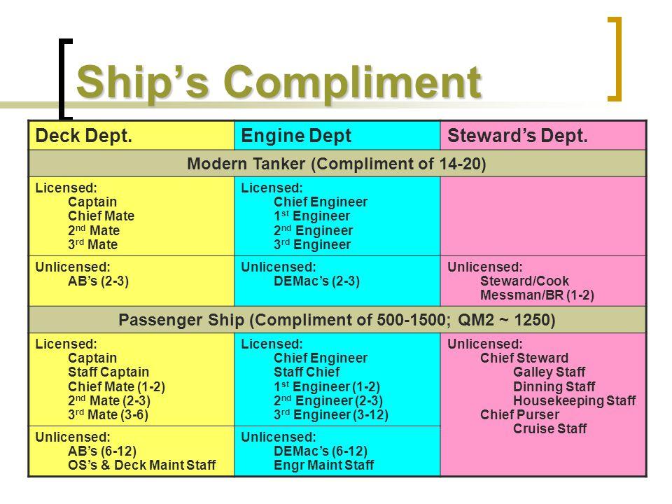 Ship's Compliment Deck Dept.Engine DeptSteward's Dept. Modern Tanker (Compliment of 14-20) Licensed: Captain Chief Mate 2 nd Mate 3 rd Mate Licensed: