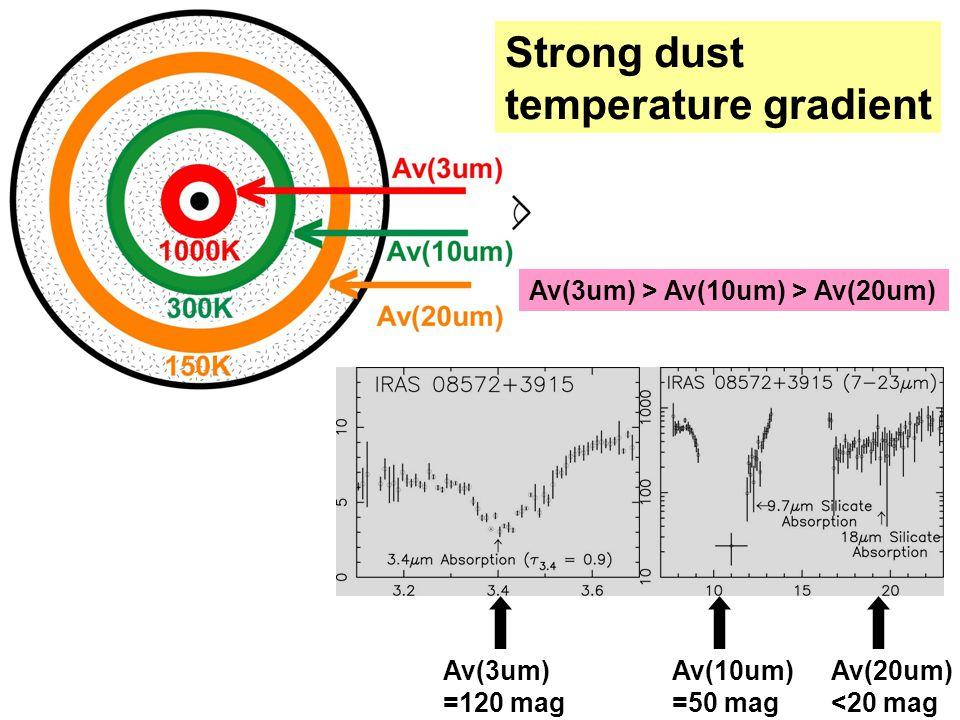 Strong dust temperature gradient Av(3um) > Av(10um) > Av(20um) Av(3um) =120 mag Av(10um) =50 mag Av(20um) <20 mag