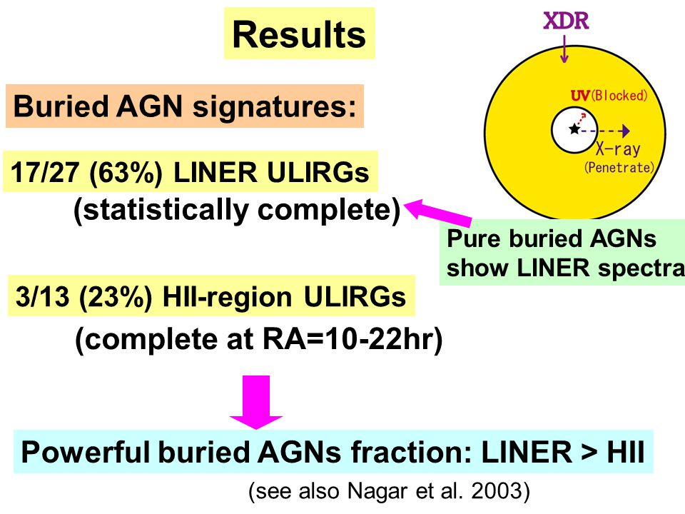 17/27 (63%) LINER ULIRGs 3/13 (23%) HII-region ULIRGs (statistically complete) (complete at RA=10-22hr) Results Buried AGN signatures: Pure buried AGN
