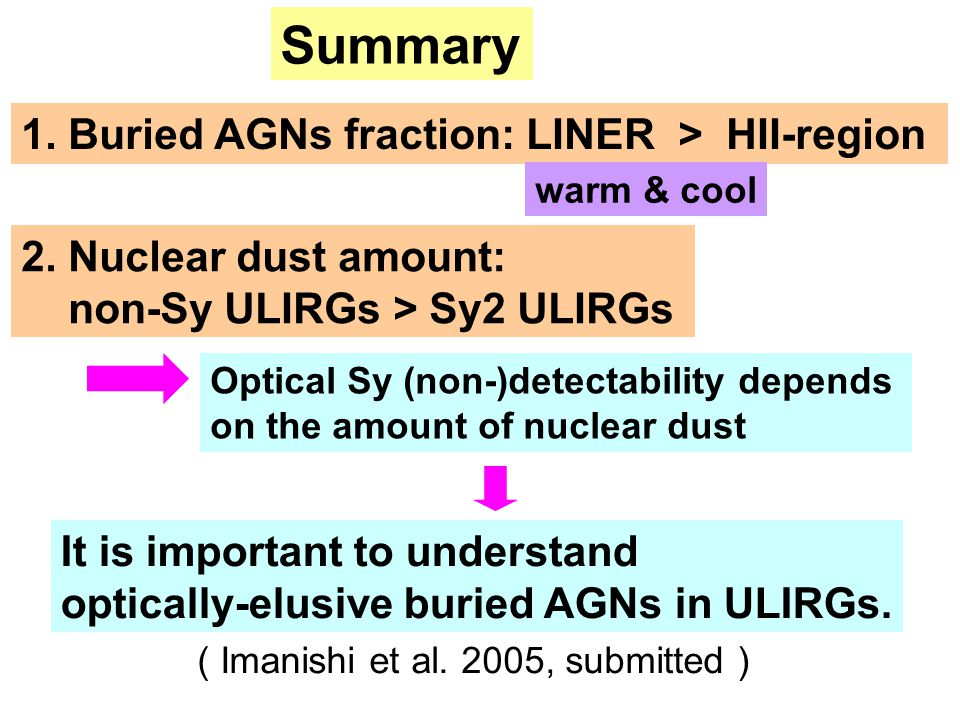 Summary 1. Buried AGNs fraction: LINER > HII-region 2.