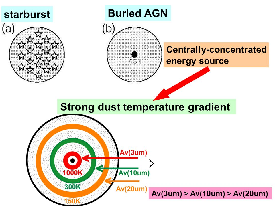 starburst Buried AGN Centrally-concentrated energy source Strong dust temperature gradient Av(3um) > Av(10um) > Av(20um)