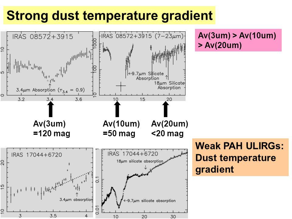 Weak PAH ULIRGs: Dust temperature gradient Av(3um) > Av(10um) > Av(20um) Av(3um) =120 mag Av(10um) =50 mag Av(20um) <20 mag Strong dust temperature gradient
