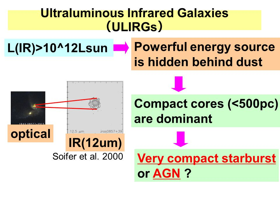Ultraluminous Infrared Galaxies ( ULIRGs ) L(IR)>10^12Lsun Powerful energy source is hidden behind dust Compact cores (<500pc) are dominant Very compa