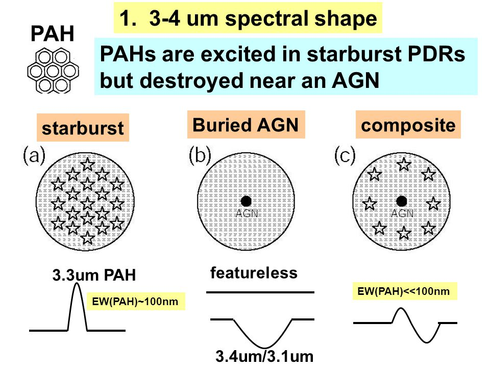 PAH PAHs are excited in starburst PDRs but destroyed near an AGN 1. 3-4 um spectral shape EW(PAH)~100nm starburst 3.3um PAH Buried AGN featureless 3.4