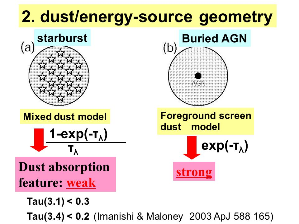 2. dust/energy-source geometry (Imanishi & Maloney 2003 ApJ 588 165) Buried AGN Foreground screen dust model strong exp(-τ λ ) starburst Mixed dust mo