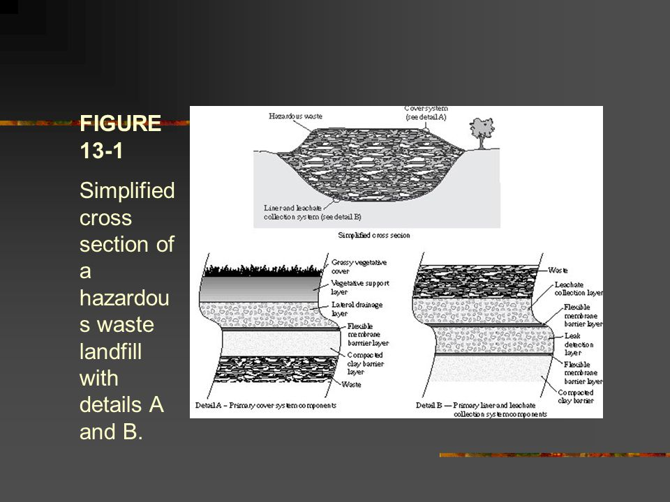 FIGURE 13-2 Schematic of liner and leachate collection systems for a hazardous waste disposal facility.