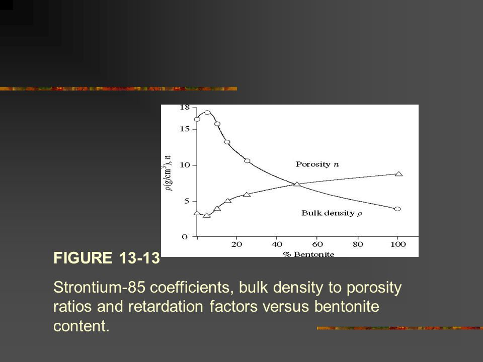 FIGURE 13-13 Strontium-85 coefficients, bulk density to porosity ratios and retardation factors versus bentonite content.