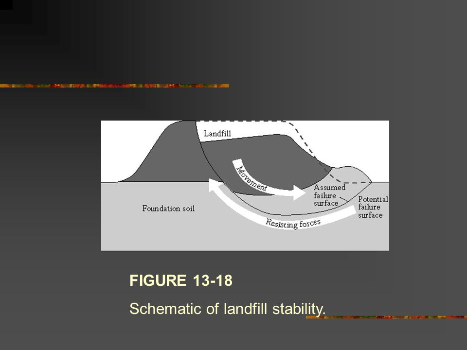 FIGURE 13-18 Schematic of landfill stability.