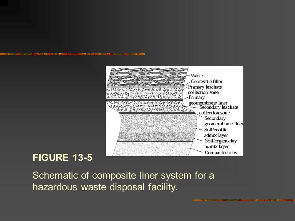 FIGURE 13-6 Schematic of hazardous waste landfill cover.