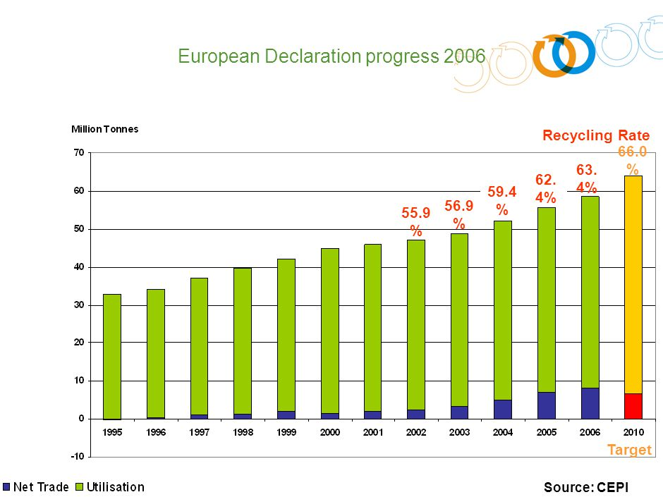 1 European Declaration progress 2006 55.9 % 56.9 % 59.4 % 62.