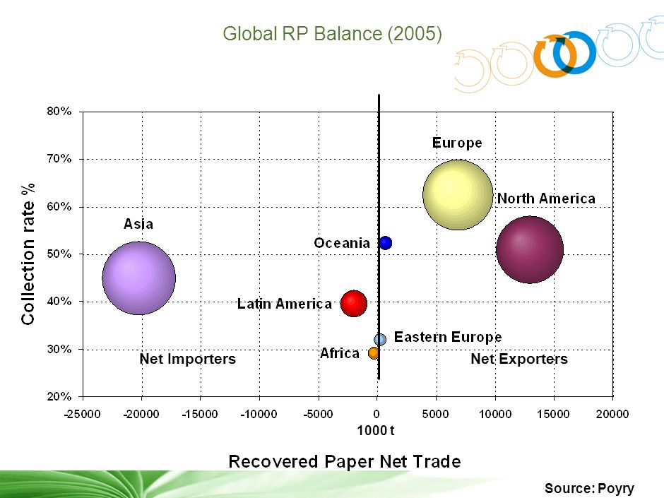 2 Global RP Balance (2005) 1000 t Net Exporters Net Importers Source: Poyry