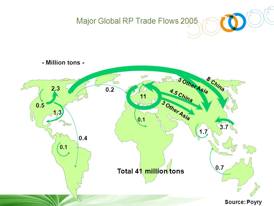 3 Total 41 million tons - Million tons - 0.4 0.5 1.3 0.2 2.3 Major Global RP Trade Flows 2005 0.7 8 China 1.7 3.7 0.1 4.5 China 3 Other Asia 11 0.1 Source: Poyry 3 Other Asia