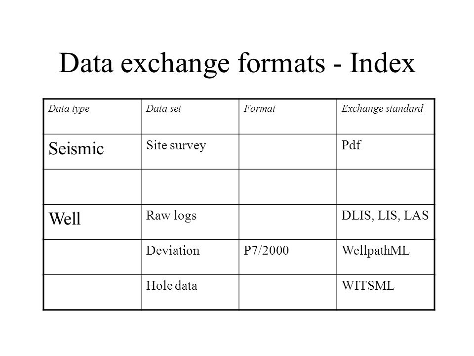 Data exchange formats - Index Data typeData setFormatExchange standard Seismic Site surveyPdf Well Raw logsDLIS, LIS, LAS DeviationP7/2000WellpathML Hole dataWITSML