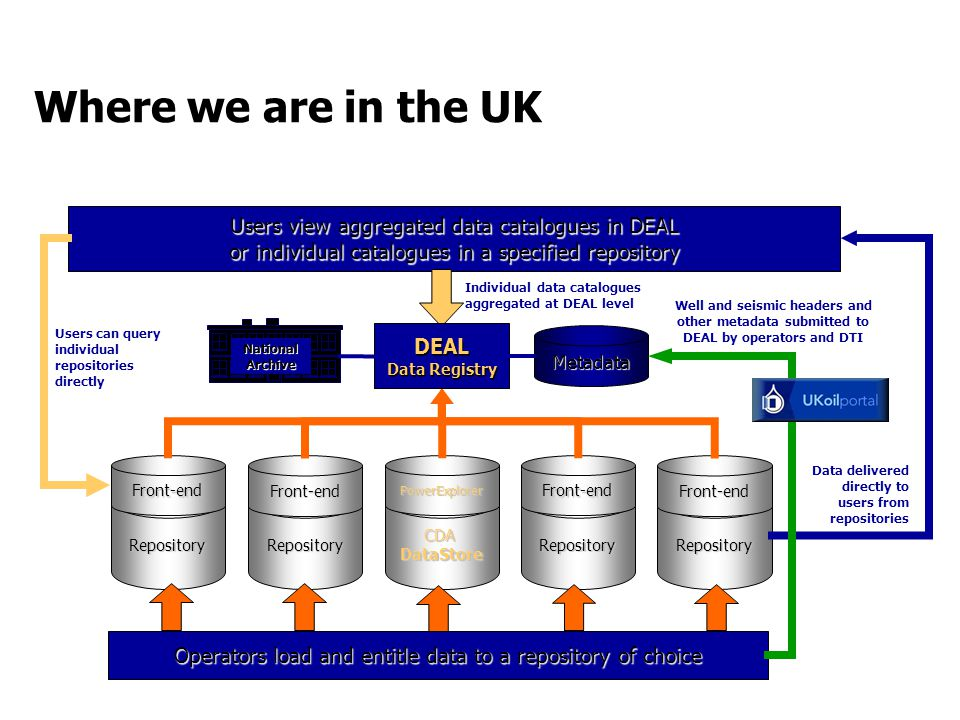 Where we are in the UK CDA DataStore PowerExplorer Repository Front-end Repository Front-end Repository Front-end Repository Front-end Operators load and entitle data to a repository of choice Users view aggregated data catalogues in DEAL or individual catalogues in a specified repository Individual data catalogues aggregated at DEAL level Data delivered directly to users from repositories Users can query individual repositories directly DEAL Data Registry Metadata Well and seismic headers and other metadata submitted to DEAL by operators and DTI National Archive