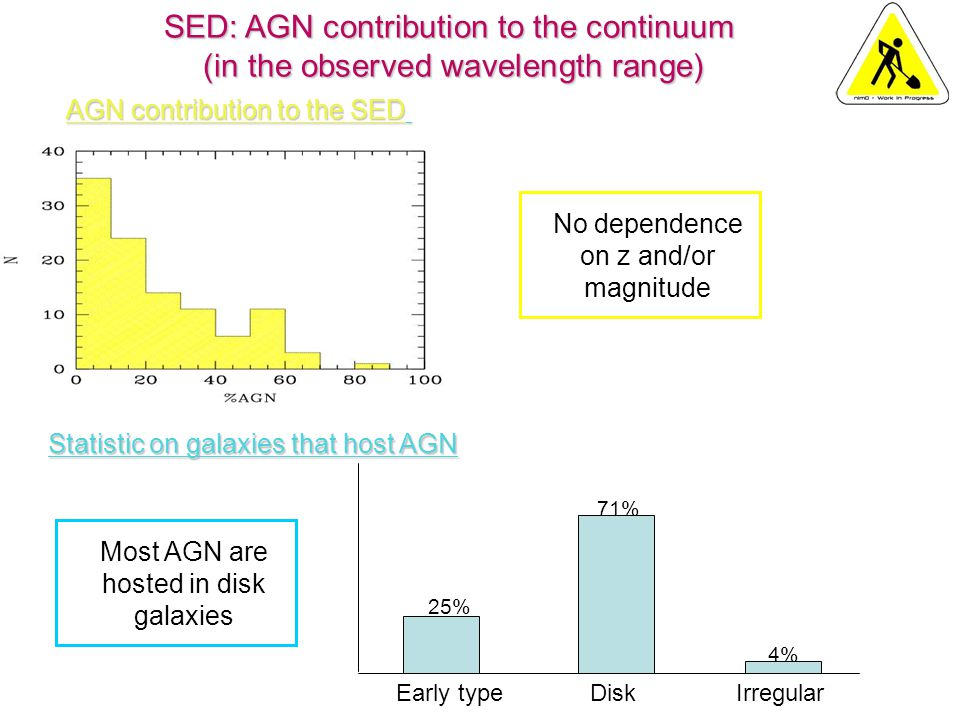 SED: AGN contribution to the continuum (in the observed wavelength range) 4% Early type Disk Irregular 4% 71% 25% No dependence on z and/or magnitude Statistic on galaxies that host AGN AGN contribution to the SED Most AGN are hosted in disk galaxies