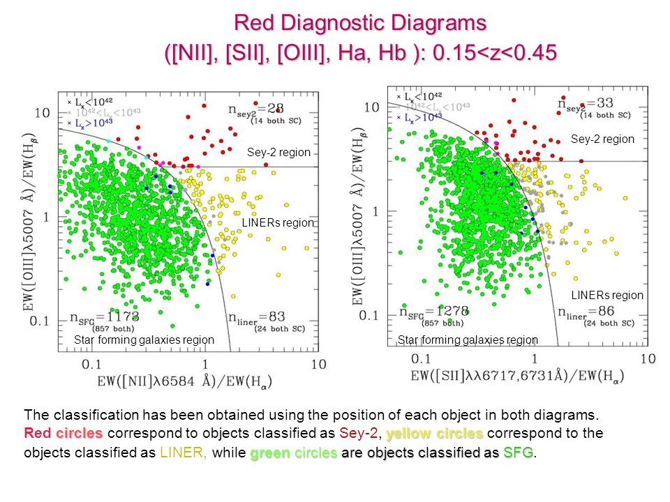 Red Diagnostic Diagrams ([NII], [SII], [OIII], Ha, Hb ): 0.15<z<0.45 Sey-2 region LINERs region Star forming galaxies region Sey-2 region LINERs region Star forming galaxies region The classification has been obtained using the position of each object in both diagrams.