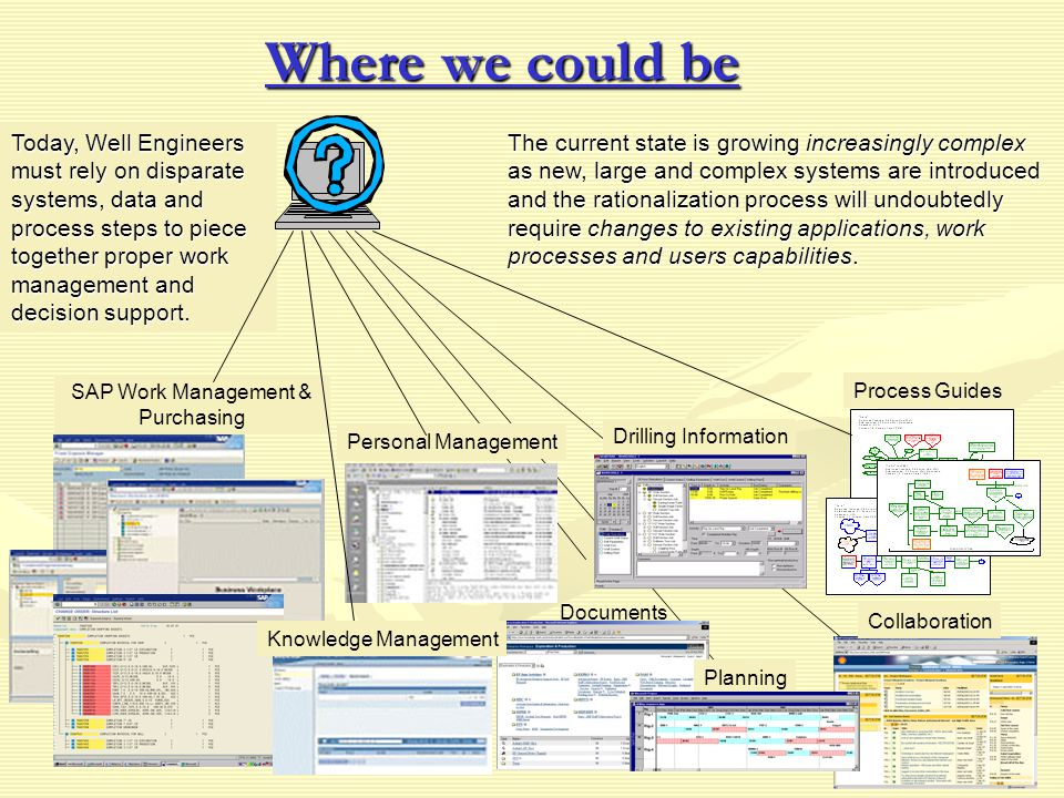 Where we could be Today, Well Engineers must rely on disparate systems, data and process steps to piece together proper work management and decision support.
