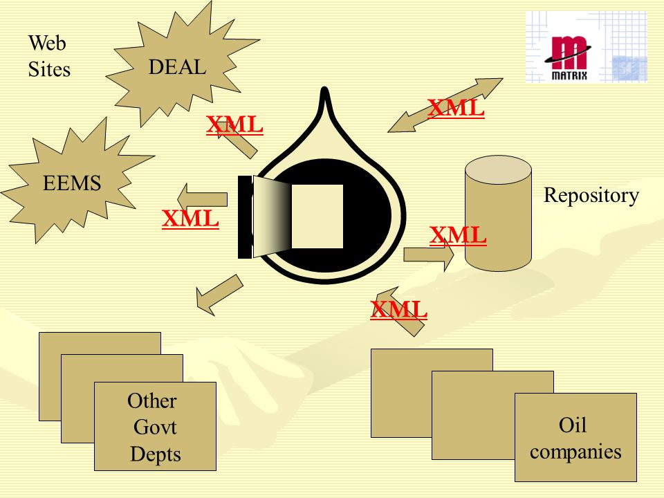 Other Govt Depts DEAL EEMS Web Sites Oil companies Repository XML
