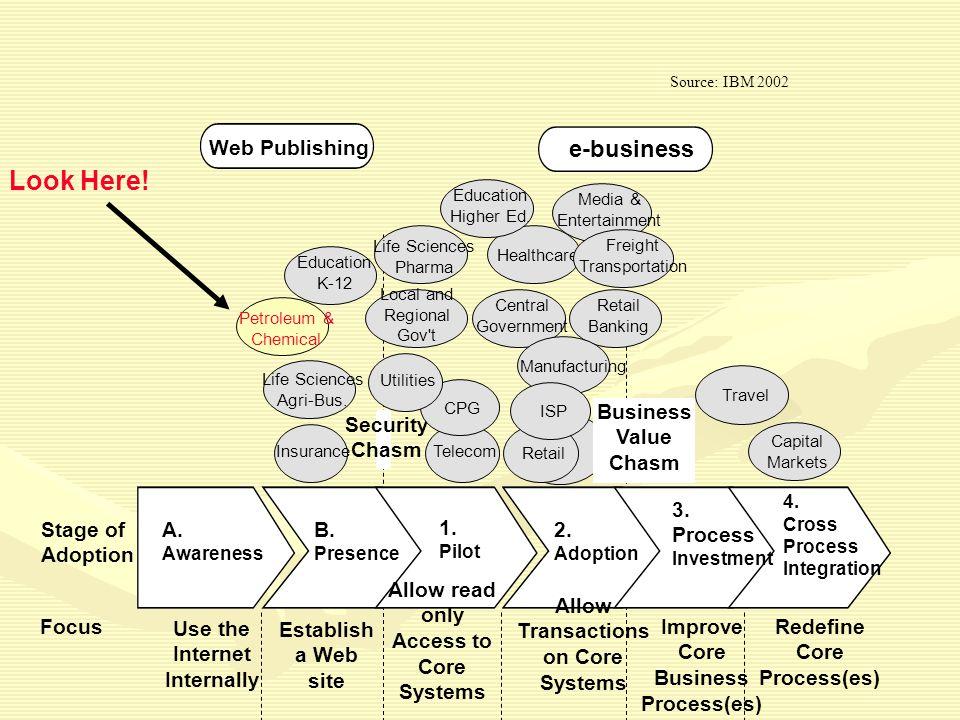 Web Publishing e-business A.Awareness B. Presence 1.