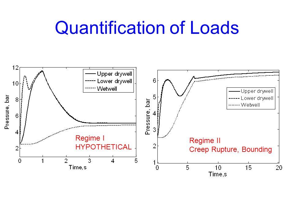 Quantification of Loads Regime I HYPOTHETICAL Regime II Creep Rupture, Bounding