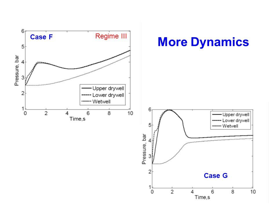 Case F Case G More Dynamics Regime III