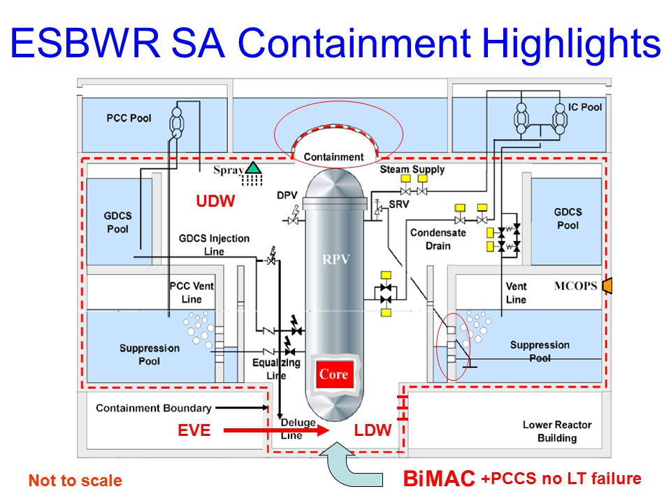 ESBWR SA Containment Highlights BiMAC Not to scale UDW LDW +PCCS no LT failure EVE