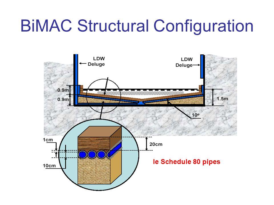 BiMAC Structural Configuration Ie Schedule 80 pipes