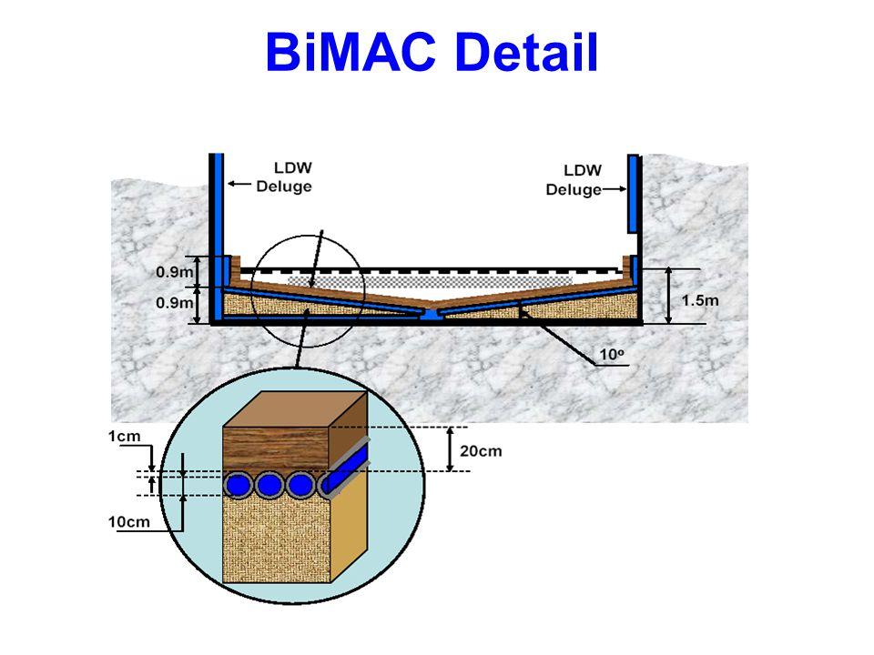 BiMAC Detail