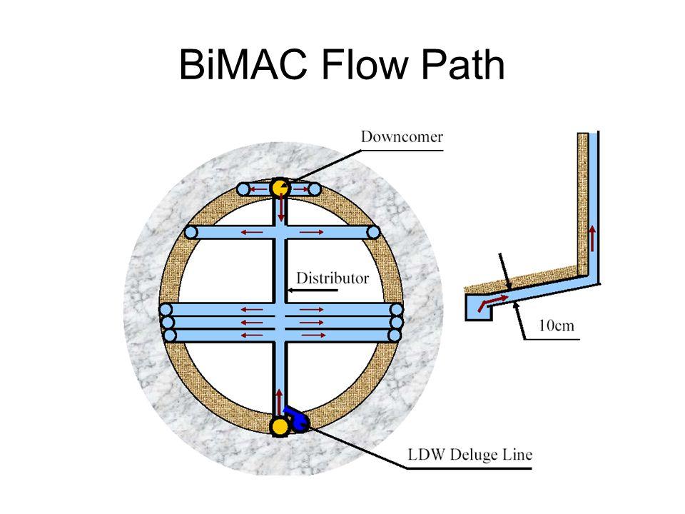 BiMAC Flow Path