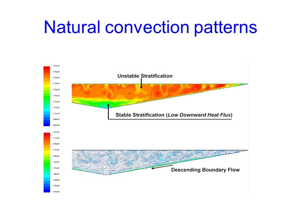Natural convection patterns